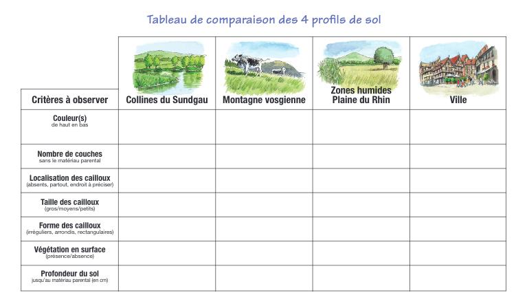 tab_comparaison_profils_sols